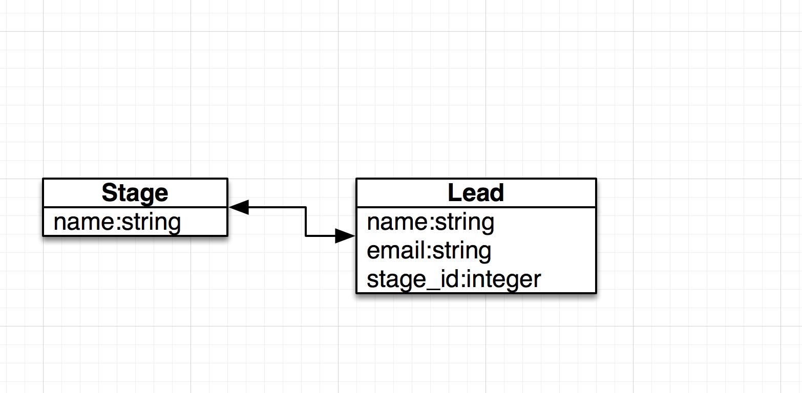 Modelo de datos de un CRM