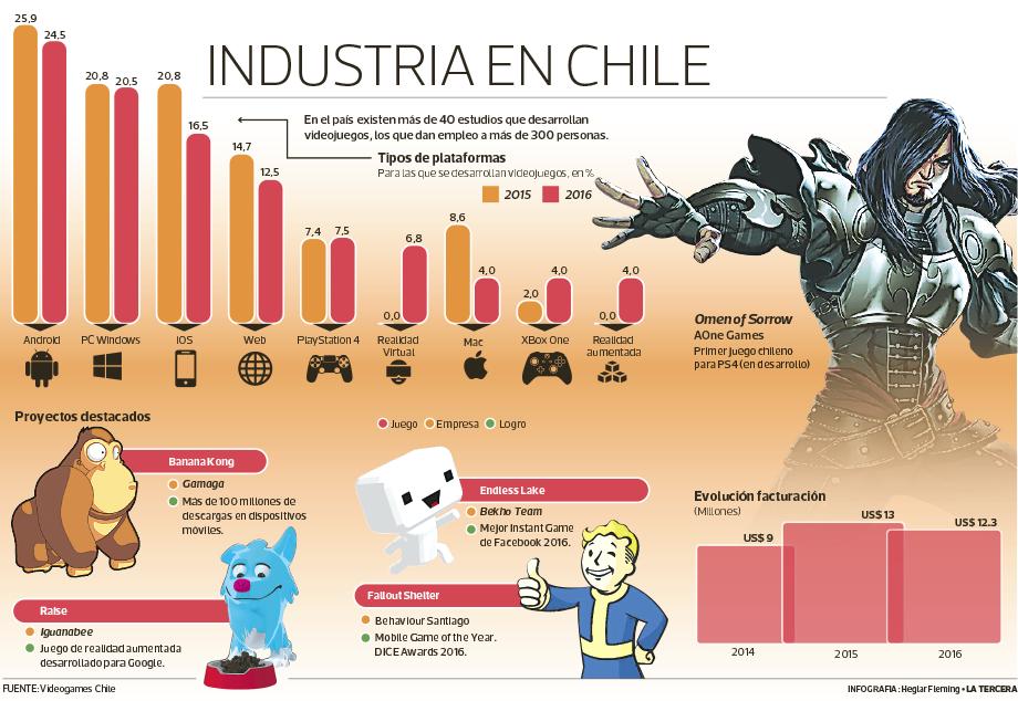 Industria-videojuego-chile