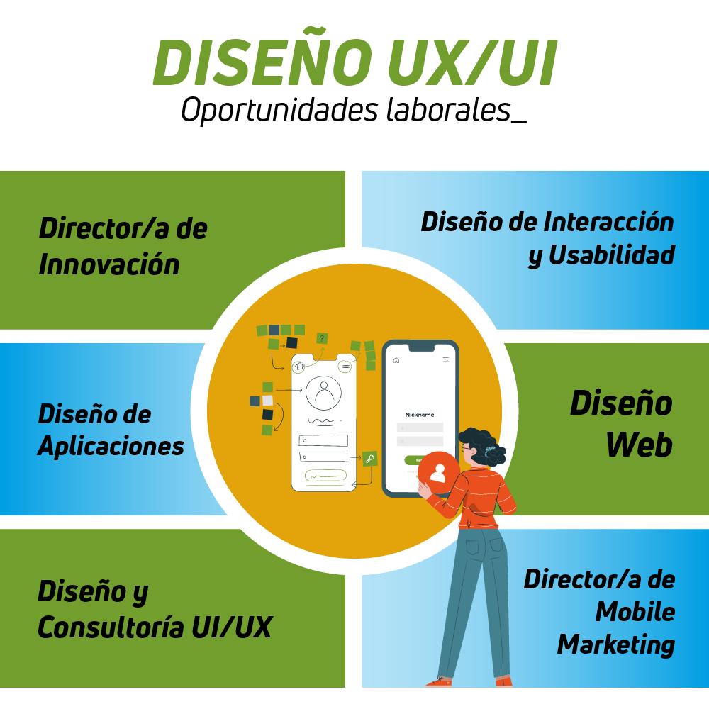 Oportunidades laborales Diseño UX/UI