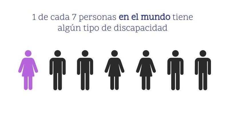Accesibilidad web. 1 de cada 7 personas en el mundo tiene algún tipo de discapacidad.