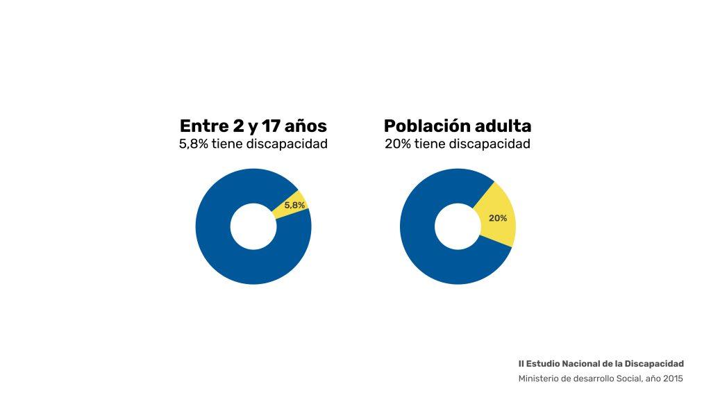 Accesibilidad web. En Chile, el 5,8% de los niños tienen discapacidad, mientras que la cifra aumenta a un 20% en los adultos.