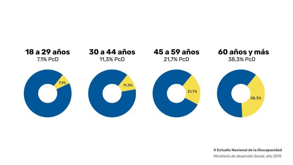 Accesibilidad web. Al profundizar en el porcentaje de los adultos, nos damos cuenta que aumenta a medida que envejecemos.