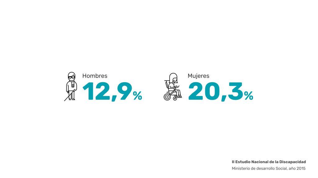 Accesibilidad web. Un 12,9% de los hombres tiene discapacidad, mientras que las mujeres aumenta a un 20,3%