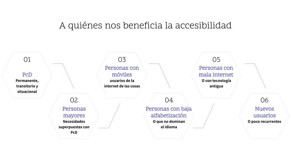 La accesibilidad beneficia a personas con discapacidad, mayores, con móviles, con baja alfabetización, con mala internet y nuevos usuarios.